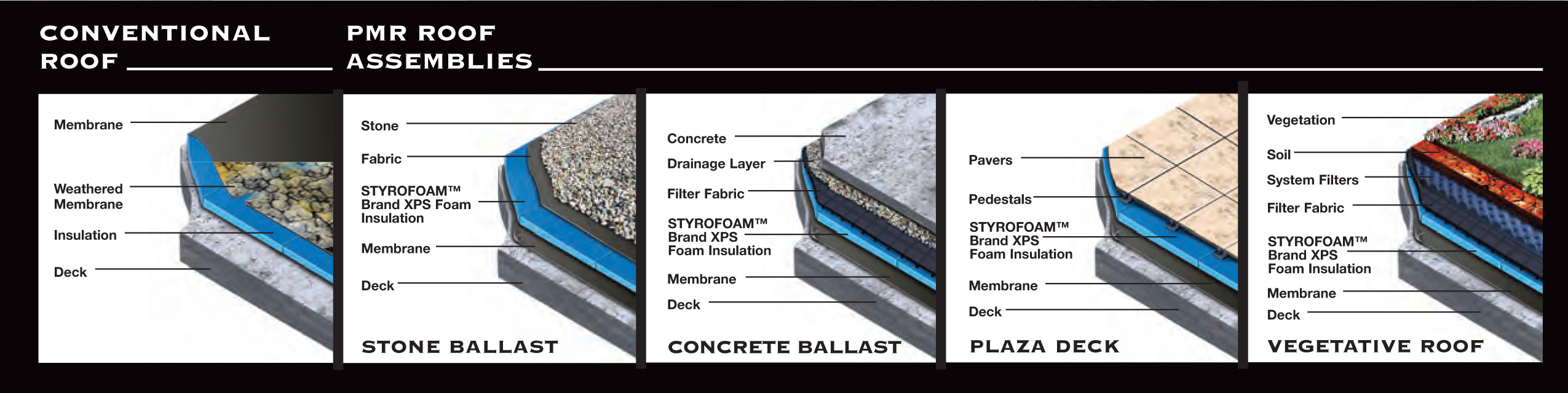 Protected Membrane Roof